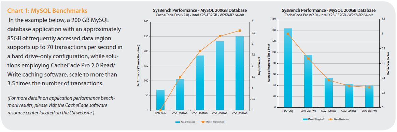 Hybrid SSD storage & LSI MegaRAID CacheCade Pro v2 0 – www | grep