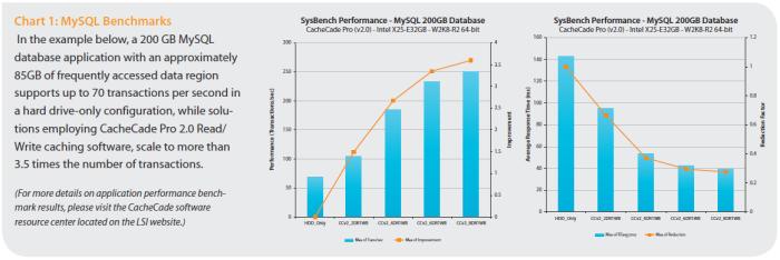 Hybrid SSD storage & LSI MegaRAID CacheCade Pro v2 0 – www
