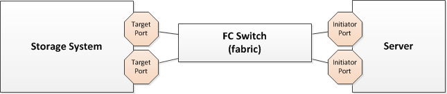 Understanding FC (and FCoE) fabric configuration in 5