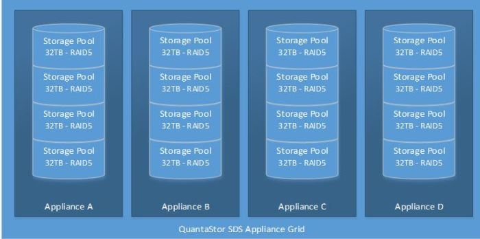 SDS Appliance Grid