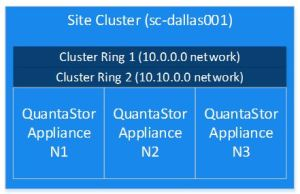 site cluster