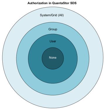 Authorization diagram